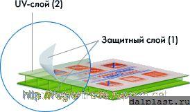 Поликарбонатный слой УФ-защиты